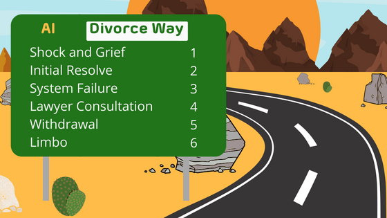 A road in the desert with a signpost showing the 6 stages of divorce